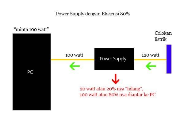 ilustrasi pengantaran daya dari power supply ke PC