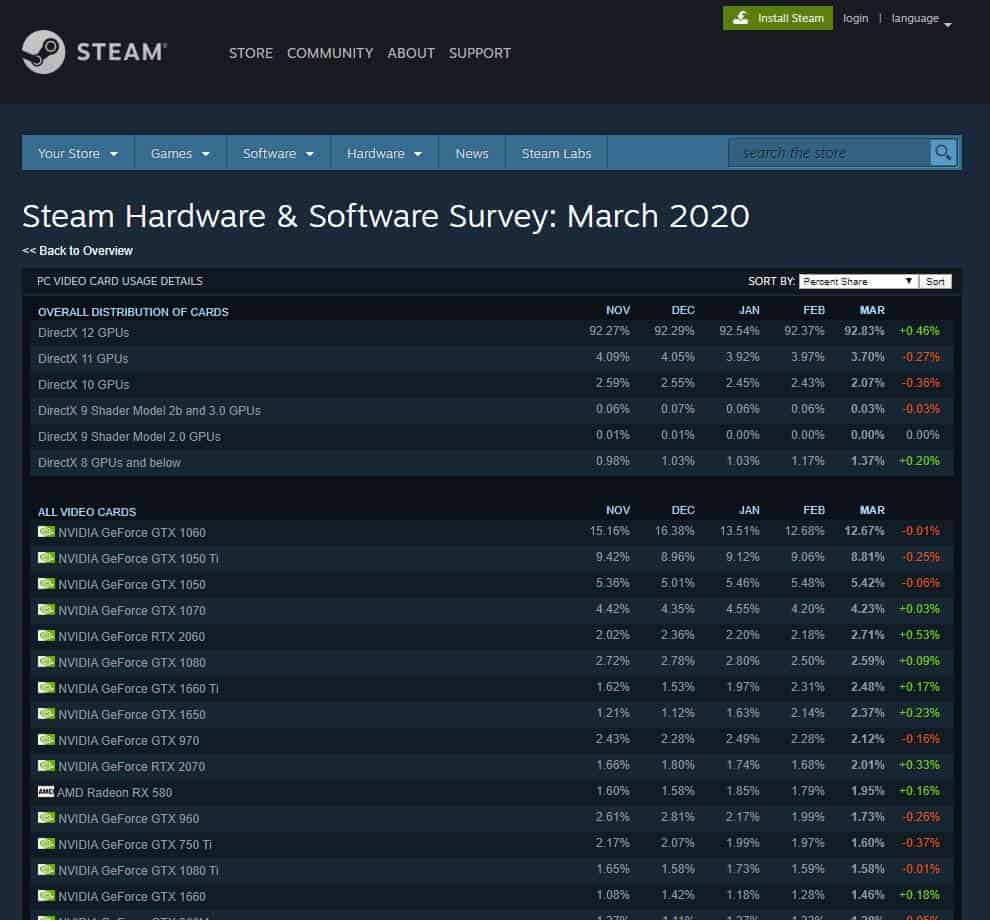 VGA second terbaik di 2020, hardware survey VGA di steam edisi maret 2020